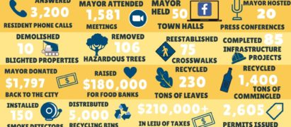 A visualization of city accomplishments in 2020 contact city hall for more information on the content of the visualization