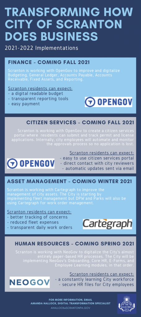 This image has updates on the four different implementations happening with the city of Scranton this upcoming year.